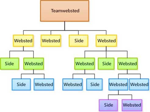 Diagram over webstedshierarki