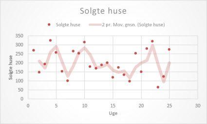 Punktdiagram med tendenslinje med glidende gennemsnit