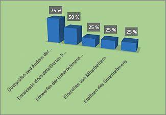 Formatiertes Diagramm '% abgeschlossen' im Bericht 'Projektübersicht'