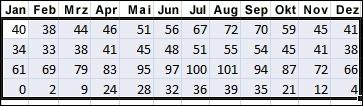 Beispiel für zum Sortieren ausgewählte Daten in Excel