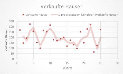 Punktdiagramm mit einer Trendlinie mit gleitendem Durchschnitt
