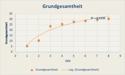 Punktdiagramm mit einer logarithmischen Trendlinie