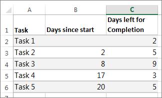 sample table data for the Gantt chart