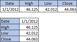 Table with 4 columns, 2 rows; Table with 2 columns, 4 rows