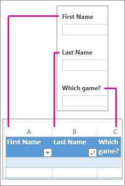 Survey questions corresond to worksheet columns