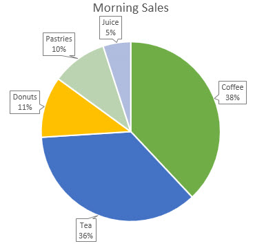 Pie chart with data callouts