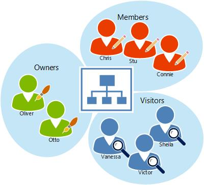 SharePoint Online users organized to groups.