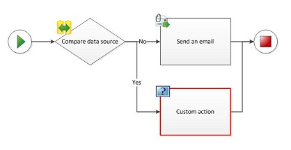 A custom action cannot be added to a workflow diagram