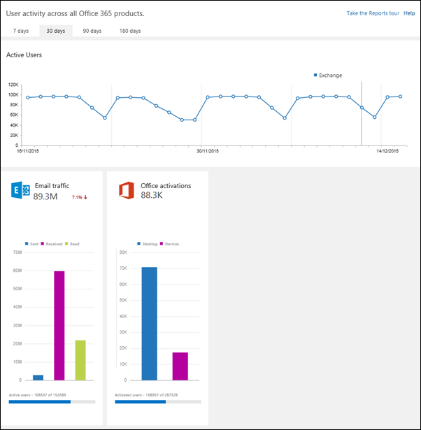 Check out all user activity across all Office 365 products