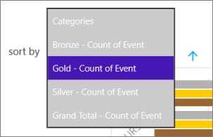 Change the field to sort on in the Power BI mobile app