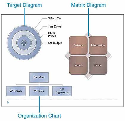 Examples of Target and Matrix diagrams and an Organization Chart