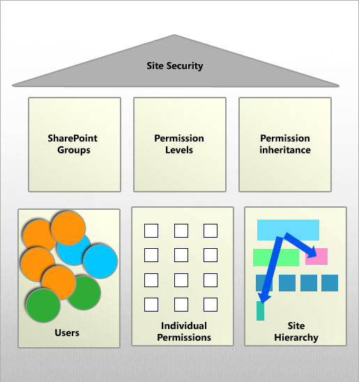 Visualize the components of permissions