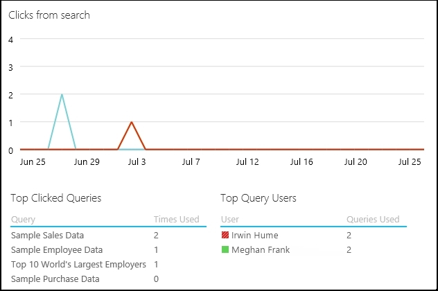 Clicks from search for your shared queries