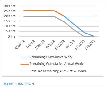 Work Burndown report