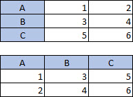 Table with 3 columns, 3 rows; Table with 3 columns, 3 rows