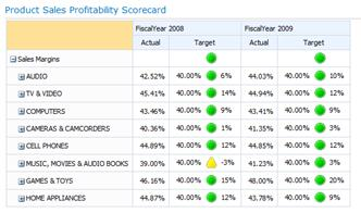Scorecard that was created by using PerformancePoint Dashboard Designer