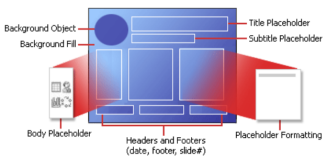 Parts of a PowerPoint slide layout