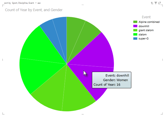 Hover over Power View pie chart slices for more info