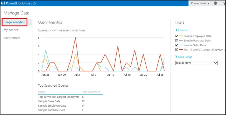 View usage analytics for your shared queries