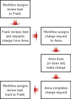 Flow chart for change request