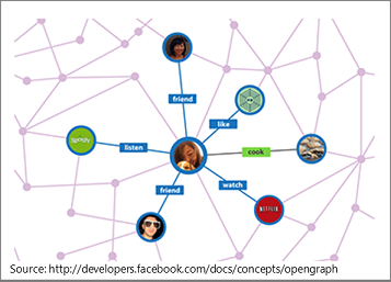 An Open Graph social network