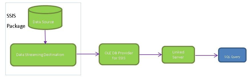 Publish SSIS Packages - Conceptual Diagram