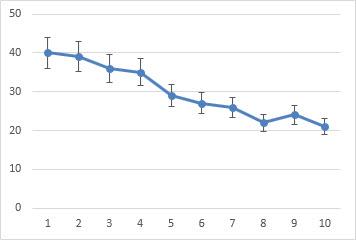Line chart with 10 percent error bars
