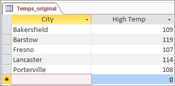 Original data in Access table