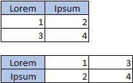 Table with 2 columns, 3 rows; Table with 3 columns, 2 rows