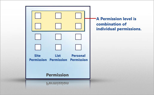 Visualize permission levels