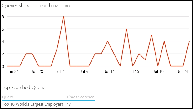 Queries shown in search over time