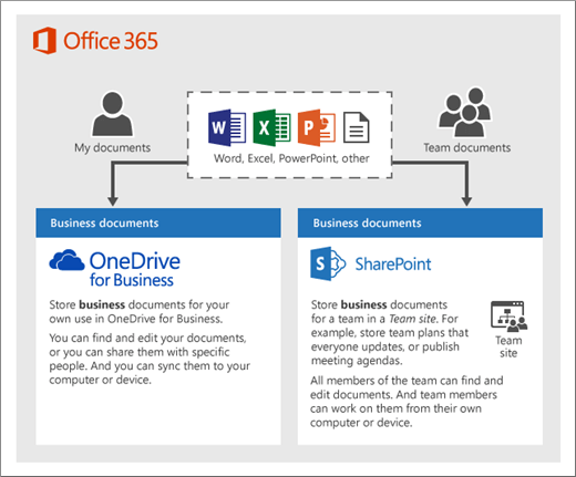 Set up office 365 file storage and sharing office support - What is office 365 for business ...