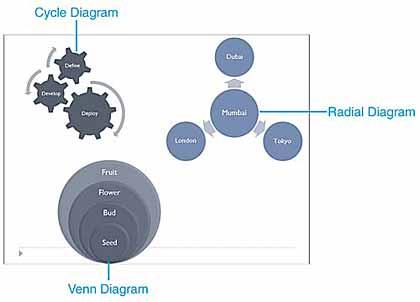 Cycle, Radial, and Venn diagram examples