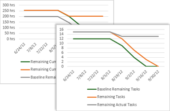 Sample burndown chart showing baseling, remaining, and remaining actual tasks