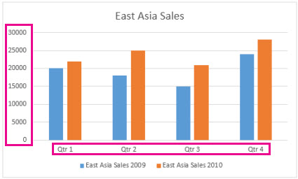 Clustered column chart with axis labels