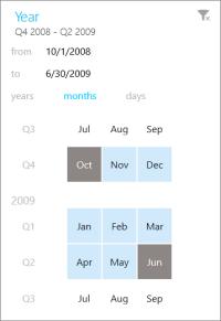 Date filter in Power BI mobile app