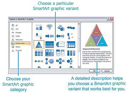 Figure 12.1 Choose a SmartArt graphic gallery image