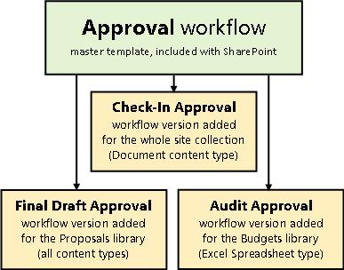 Three workflows based on the Approval workflow template