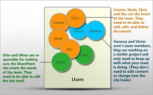Visualize users