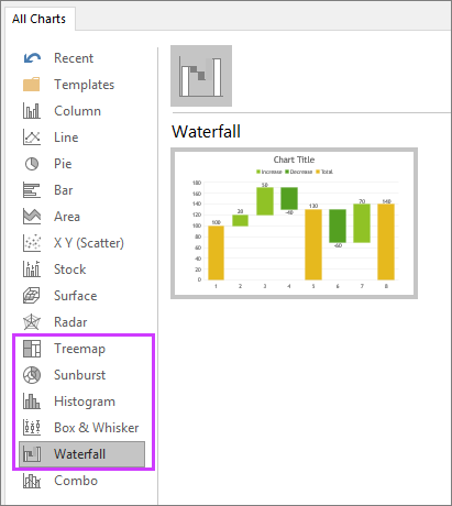 shows the new charts in PowerPoint2016