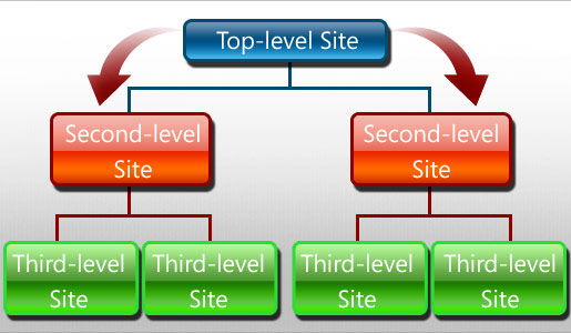 Permissions Inheritance Hierarchy