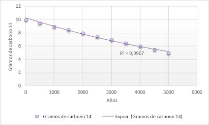 Gráfico con una línea de tendencia exponencial