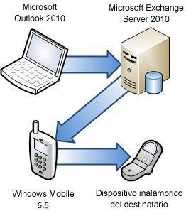 Conectar el teléfono a Exchange Server