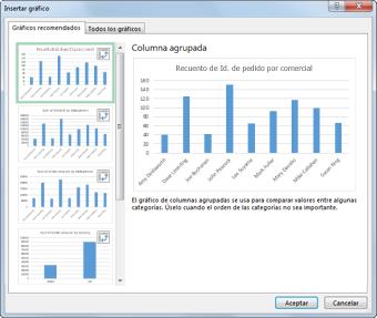 Cuadro de diálogo Insertar gráfico donde se muestran los gráficos dinámicos recomendados