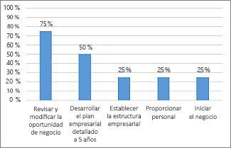 Gráfico % completado en el informe Información general del proyecto