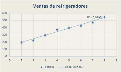 Gráfico de dispersión con una línea de tendencia lineal