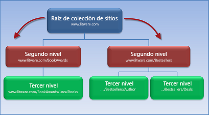 Diagrama que muestra una colección de sitios con dos subsitios que heredan permisos del sitio raíz.