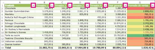 Tabla Excel que muestra filtros integrados