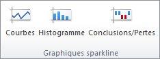 Groupe Graphiques sparkline sous l'onglet Insertion