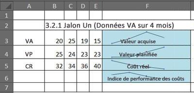 EVM dans Excel à l'aide de graphiques sparkline